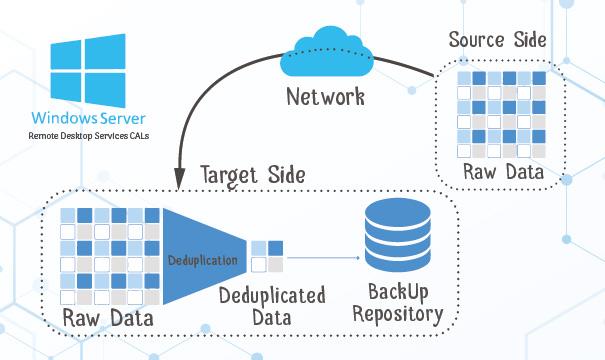 La déduplication des données